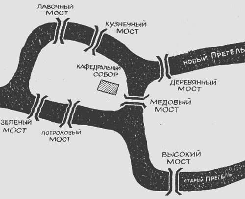 Загадка о мостах Кенигсберга